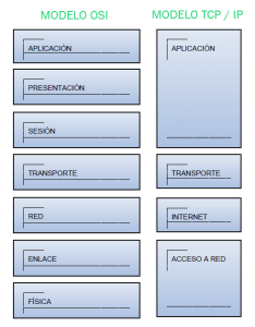 modelo_osi_tcpip